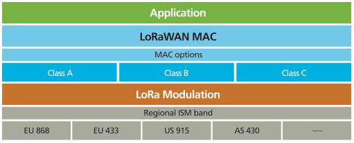 Capas de la arquitectura LoraWan