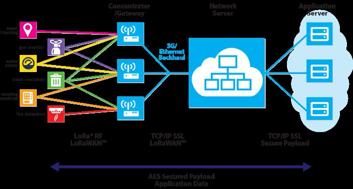 Estructura de una red pública LoraWan