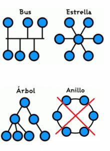 Tipología de red M-Bus
